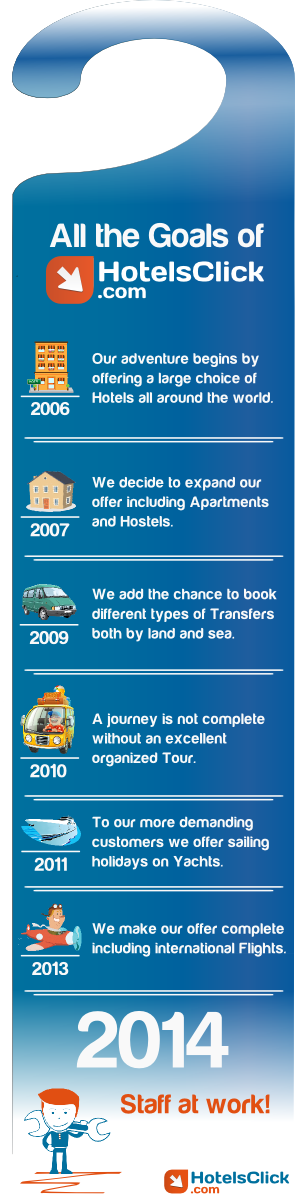 HotelsClick History